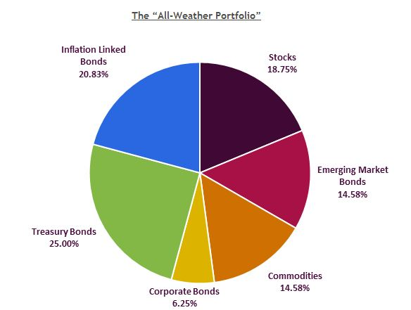 all-weather-portfolio