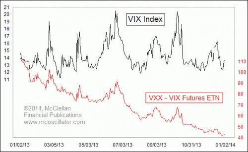 vix-vxx