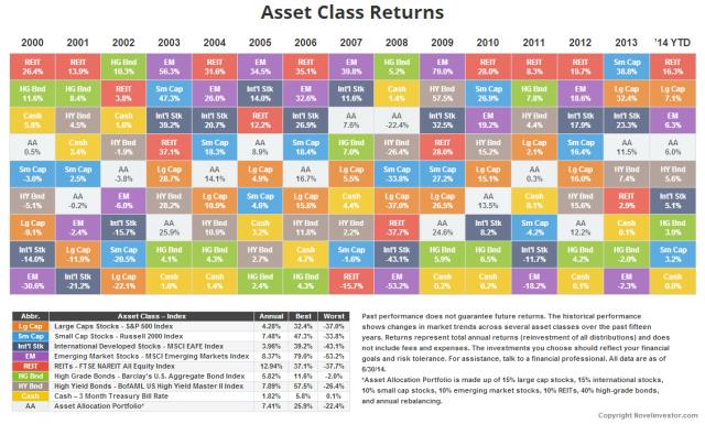 NovelInvestor-Asset-Returns-6-30-2014-large