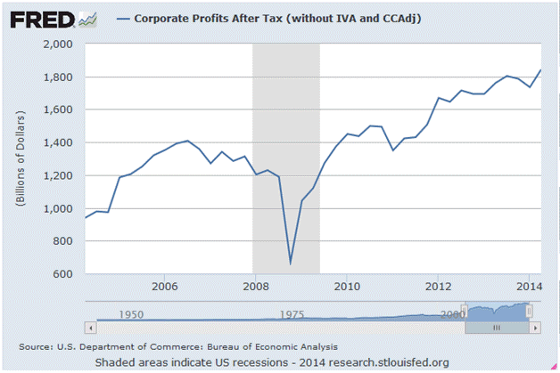 corporate-profits-after-tax