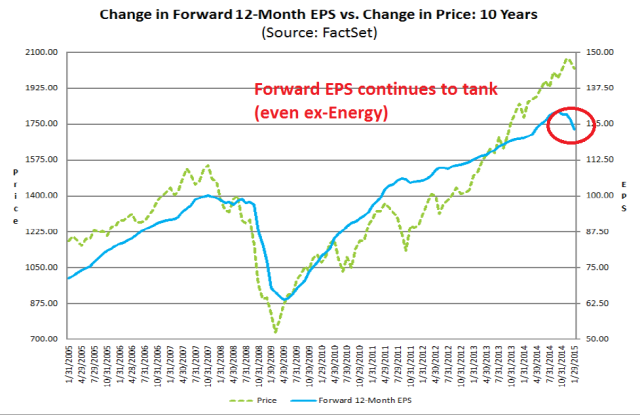 Factset fwd EPS