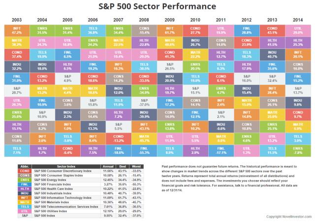 NovelInvestor-Sector-Returns-FY-2014