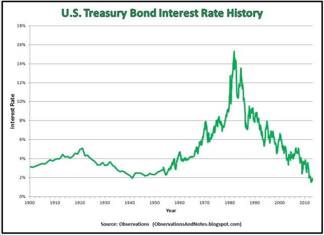 U.S. Treasury Bond Interest Rate History