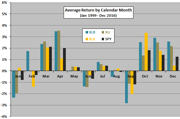 XLB-XLI-XLK-average-return-by-calendar-month