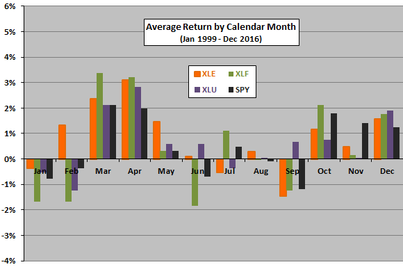 XLE-XLF-XLU-average-return-by-calendar-month