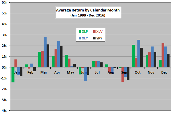XLP-XLV-XLY-average-return-by-calendar-month
